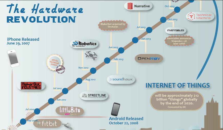 MakeHardware Dev Chart